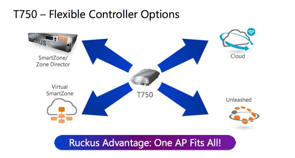 Ruckus haldusplatvormid, sama riistvara, erinevad tarkvarad, pilv, füüsiline kontroller, virtuaalne kontroller, kontrollerita kohalik hajus UNLEASHED laehdnuse